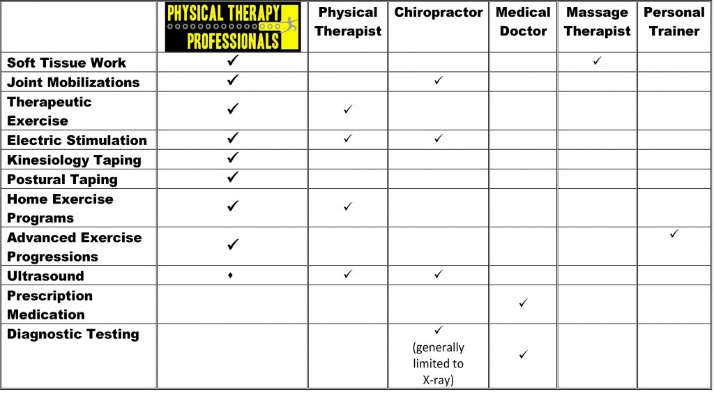 Pain Treatment Options